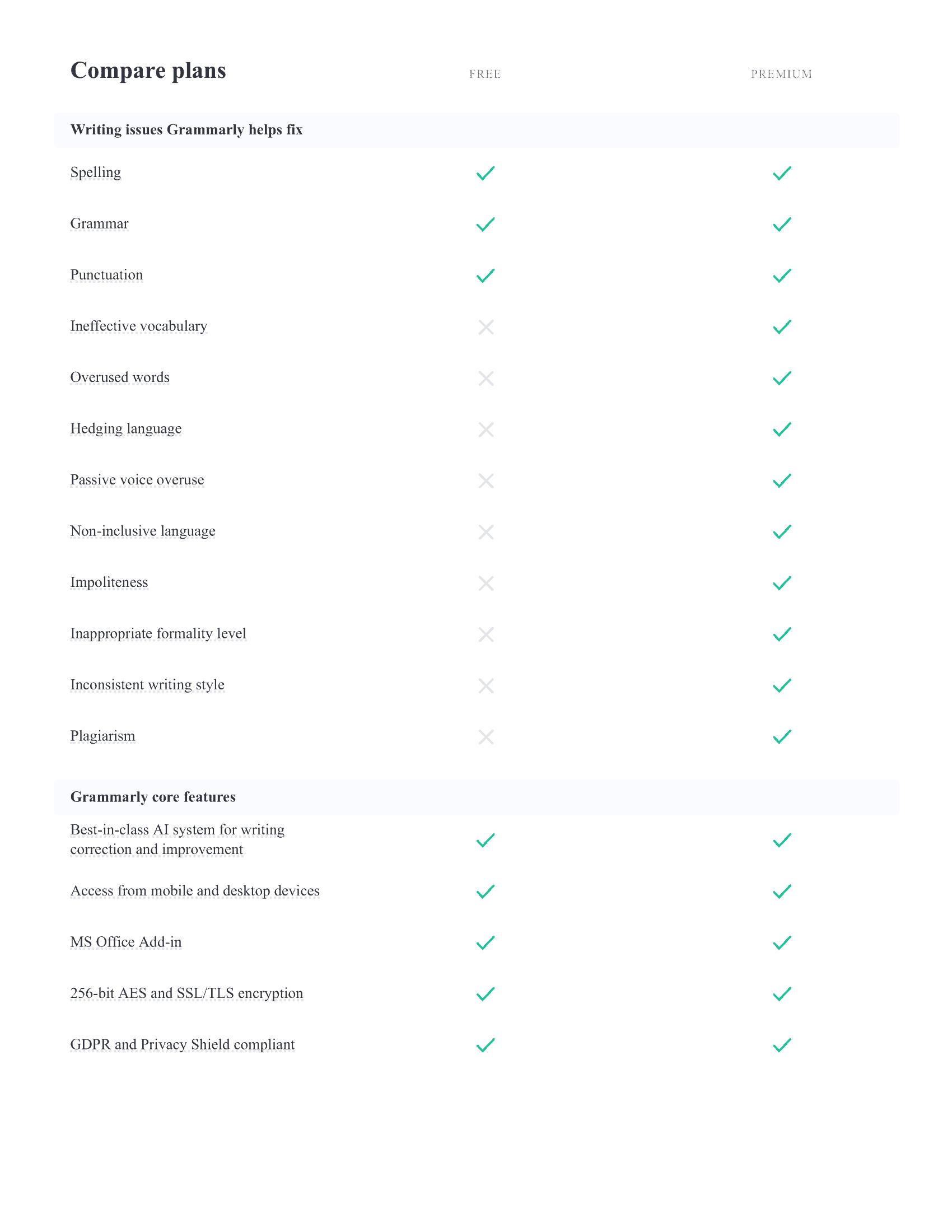 Grammarly Premium Vs Free
